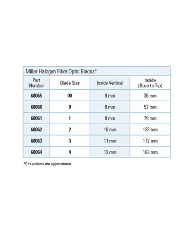 Fiber Optic Miller Halogen Blade Specifications.